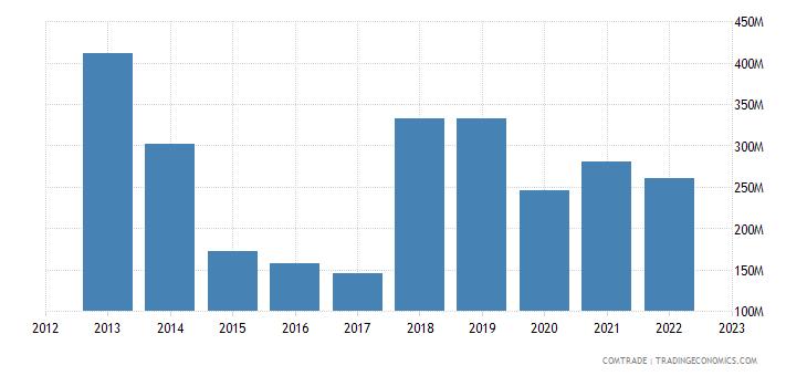 united states exports tanzania