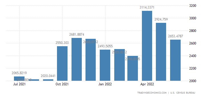 United States Exports to Africa