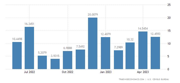 United States Exports to Albania