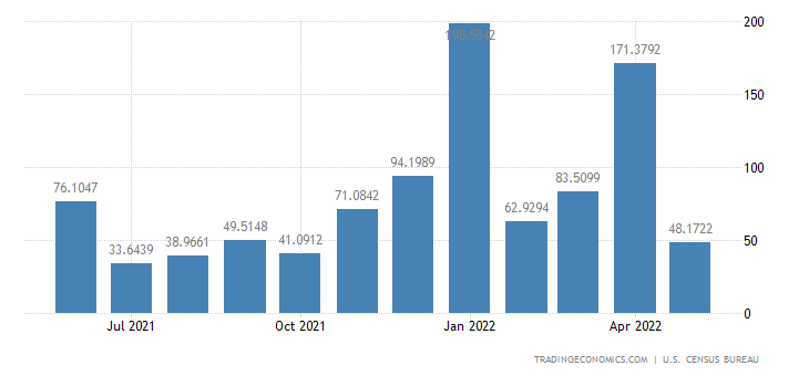 United States Exports to Algeria