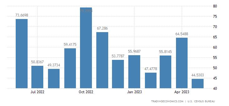 United States Exports to Angola