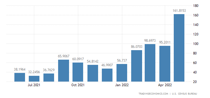 United States Exports to Antigua