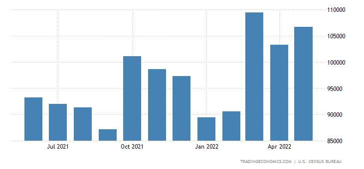 United States Exports to APEC