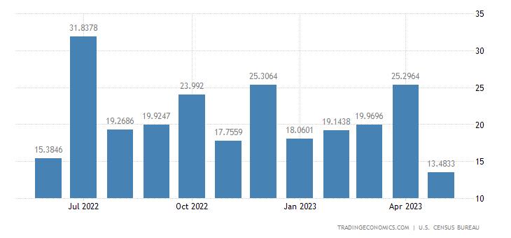 United States Exports to Armenia