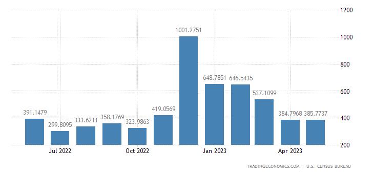 United States Exports to Austria