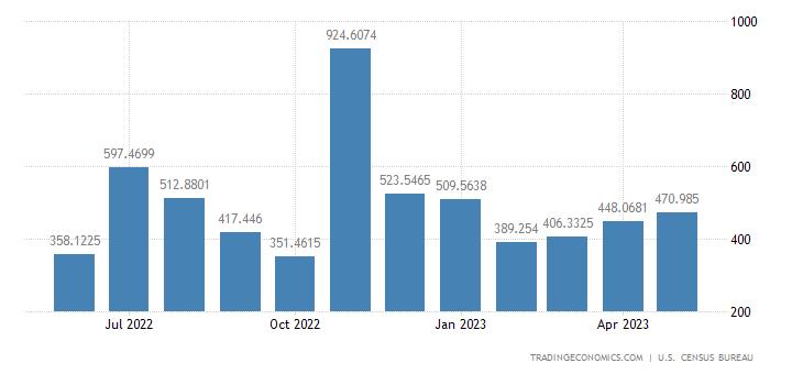 United States Exports to Bahamas
