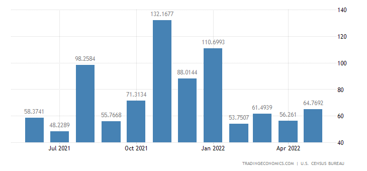 United States Exports to Bahrain