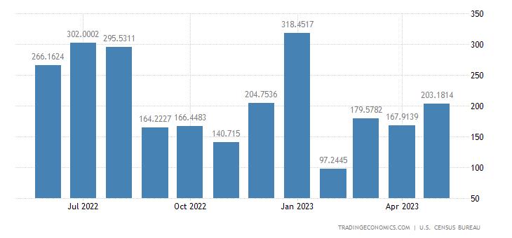 United States Exports to Bangladesh