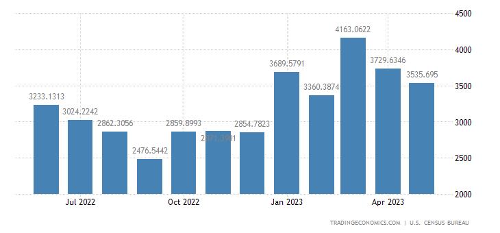 United States Exports to Belgium
