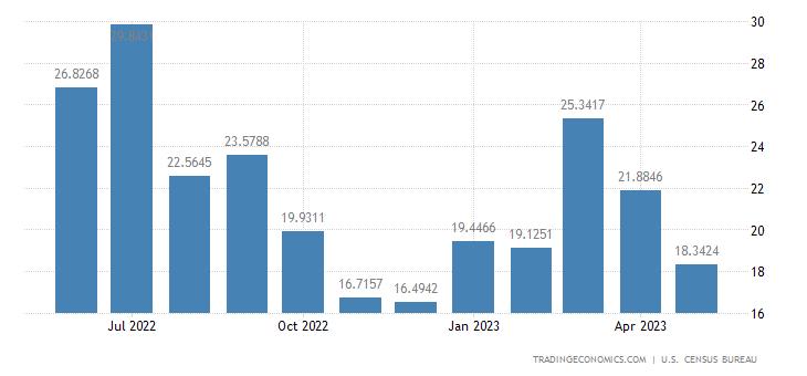 United States Exports to Benin