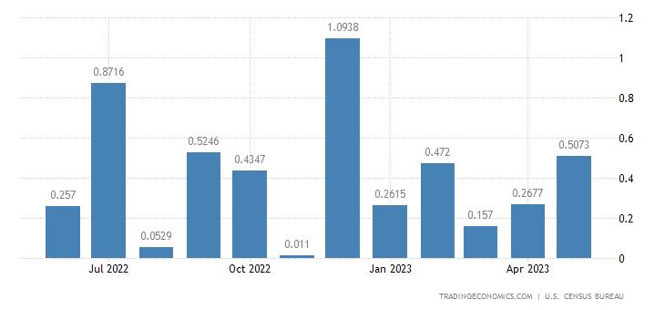 United States Exports to Bhutan