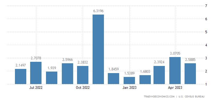United States Exports to Bosnia And Herzegovina