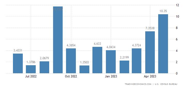 United States Exports to Botswana
