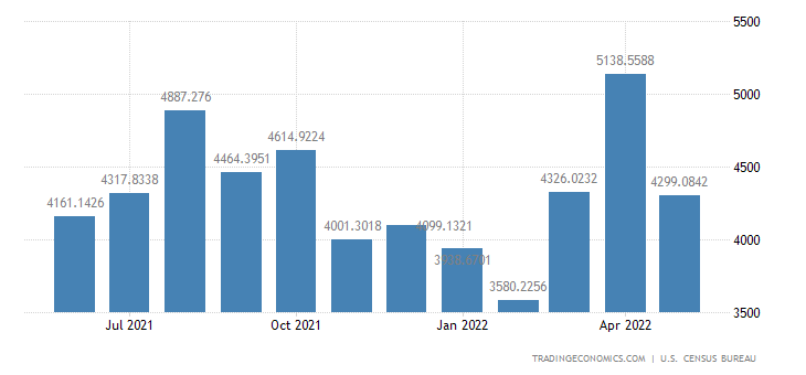 United States Exports to Brazil