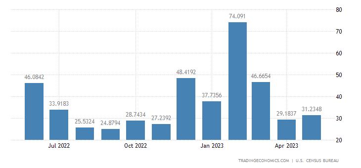 United States Exports to Bulgaria