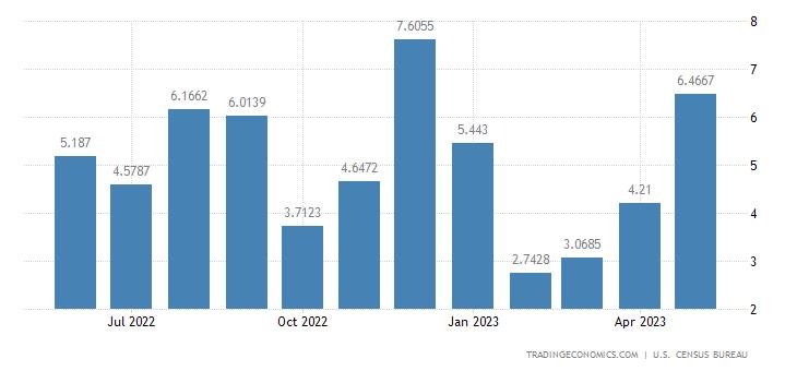 United States Exports to Burkina