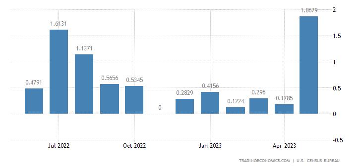 United States Exports to Burundi