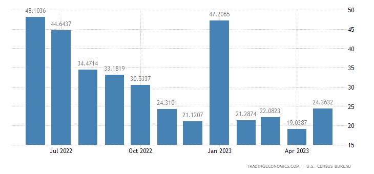 United States Exports to Cambodia
