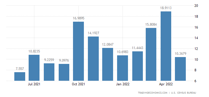 United States Exports to Cameroon