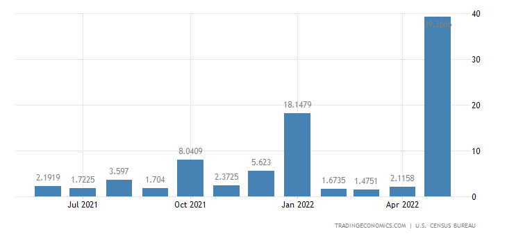 United States Exports to Chad