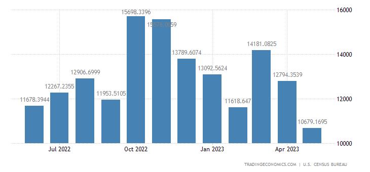 United States Exports to China