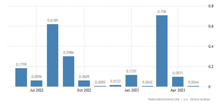 United States Exports to Christmas Island