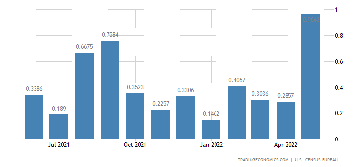 United States Exports to Cook Islands