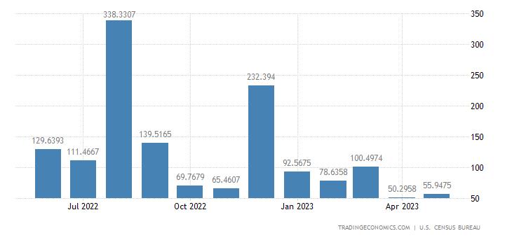 United States Exports to Croatia