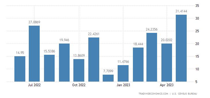 United States Exports to Djibouti