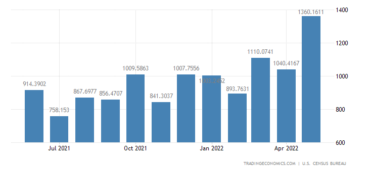 United States Exports to Dominican Republic