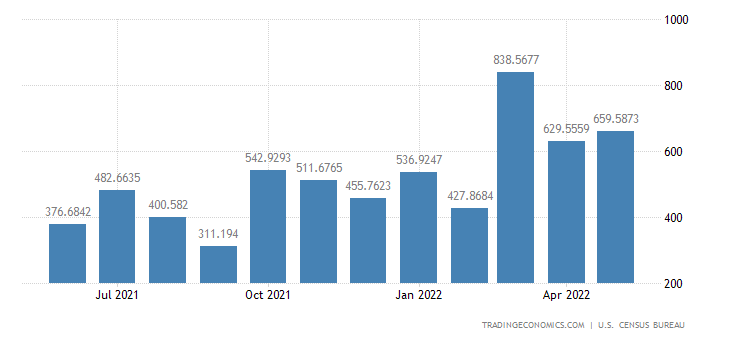 United States Exports to Ecuador