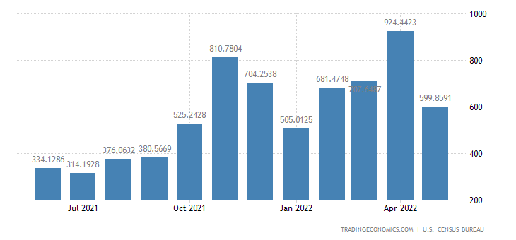 United States Exports to Egypt