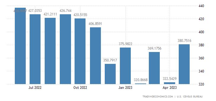 United States Exports to El Salvador