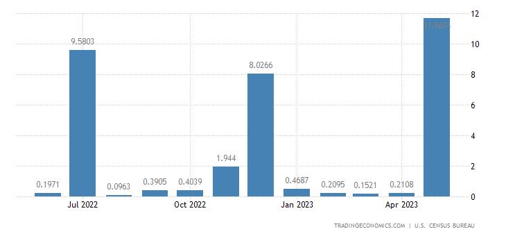 United States Exports to Eritrea