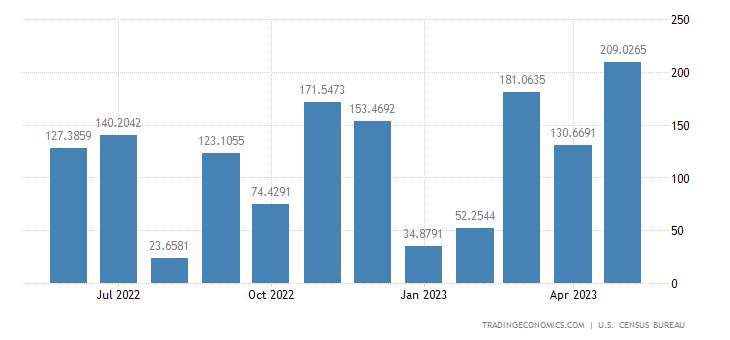 United States Exports to Ethiopia