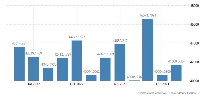 United States Exports to Europe