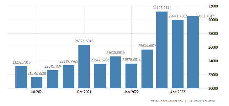 United States Exports to European Union