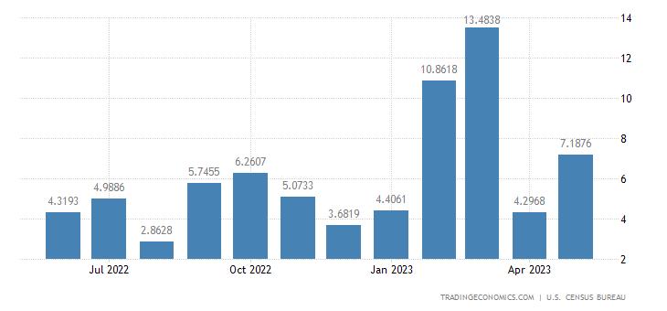 United States Exports to Fiji