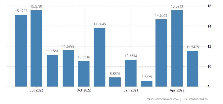 United States Exports to French Polynesia