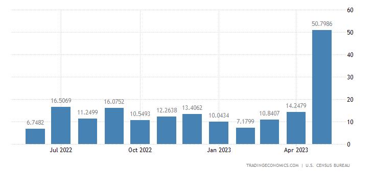 United States Exports to Gabon