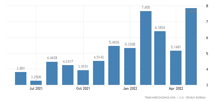 United States Exports to Gambia