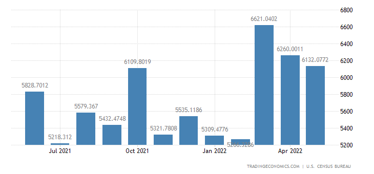 United States Exports to Germany