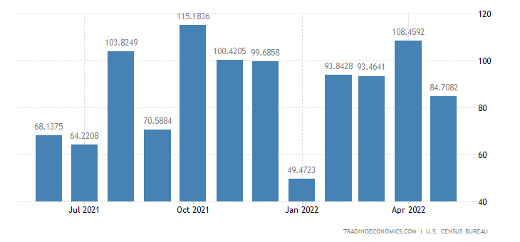 United States Exports to Ghana