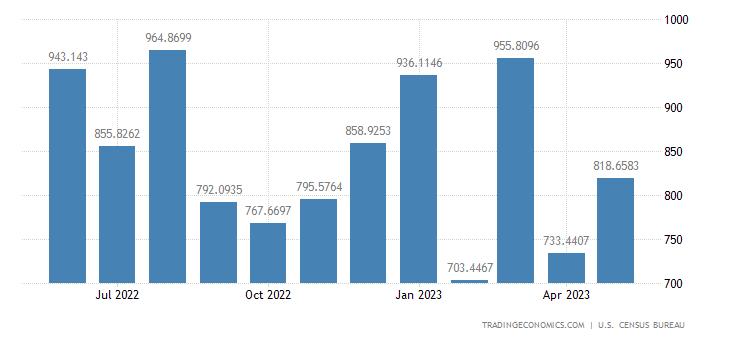 United States Exports to Guatemala