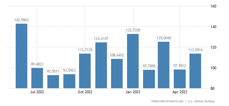 United States Exports to Guyana