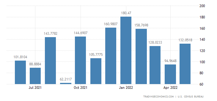 United States Exports to Haiti