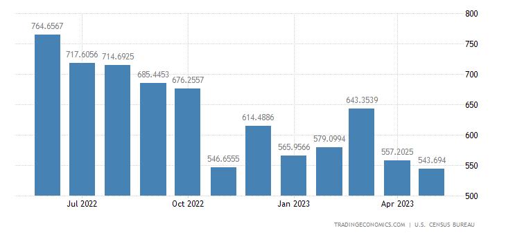 United States Exports to Honduras
