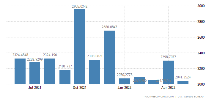 United States Exports to Hong Kong