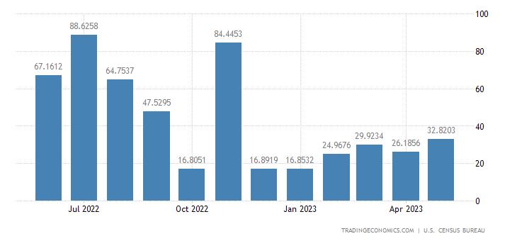 United States Exports to Iceland