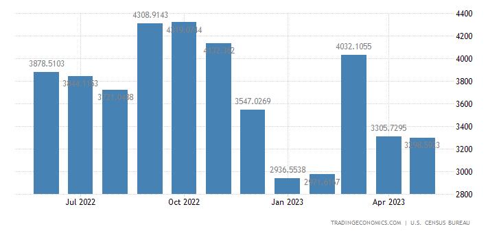 United States Exports to India